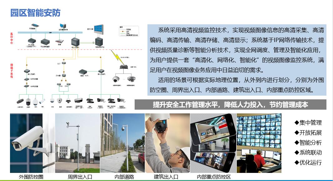 园区安防综合管理系统