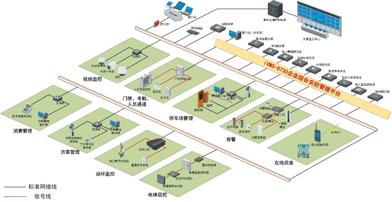 场区安防综合管理系统解决方案