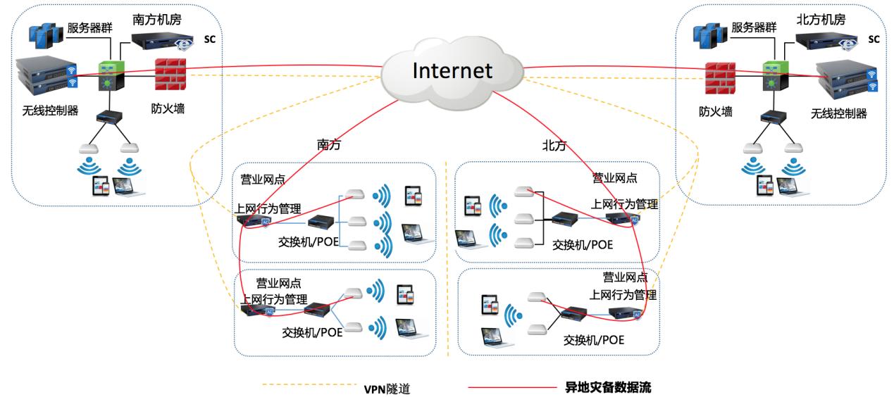 银行营业网点WI-FI解决方案
